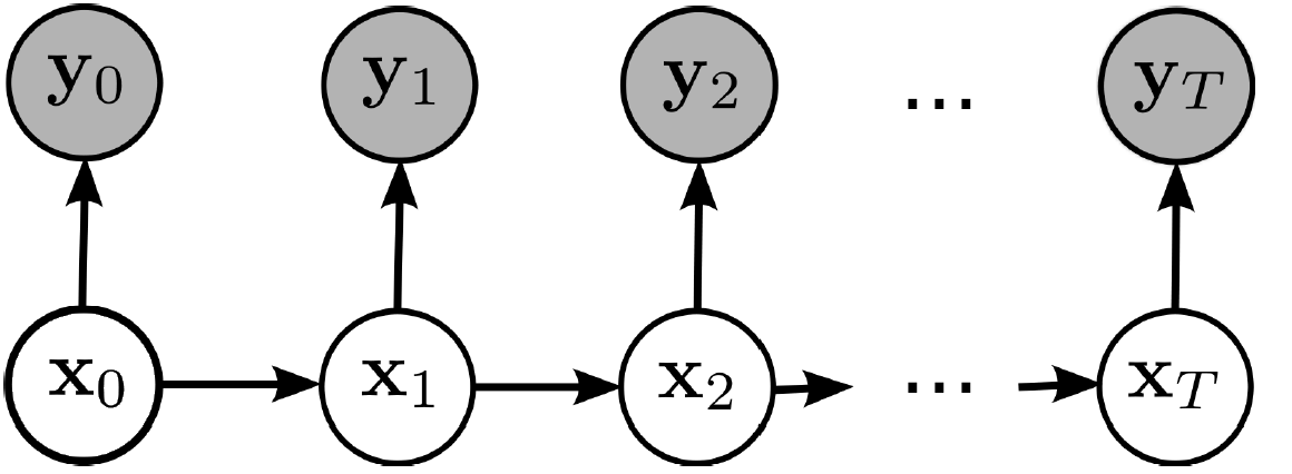 how to build a markov model